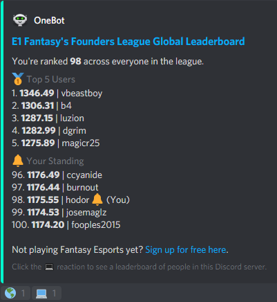 OneBot's 1!leaderboard command will show you the fantasy LoL leaderboard