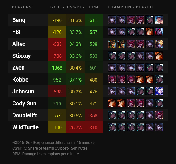 Bang, FBI, Altec, and Stixxay have the highest damage per minute among LCS Bot laners.