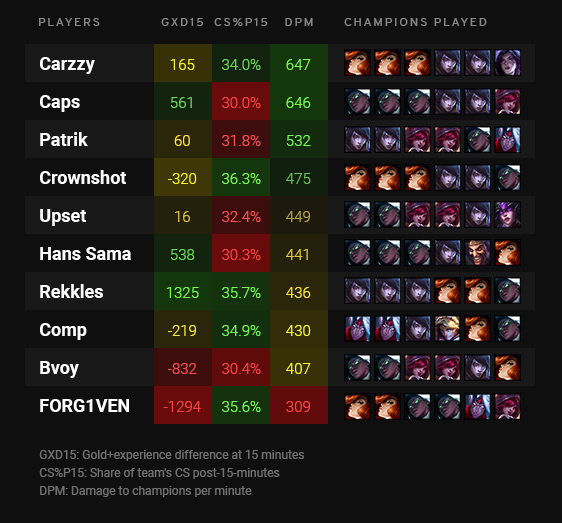 Carzzy, Caps, Patrik, and Crownshot have the highest damage per minute among LEC Bot laners.