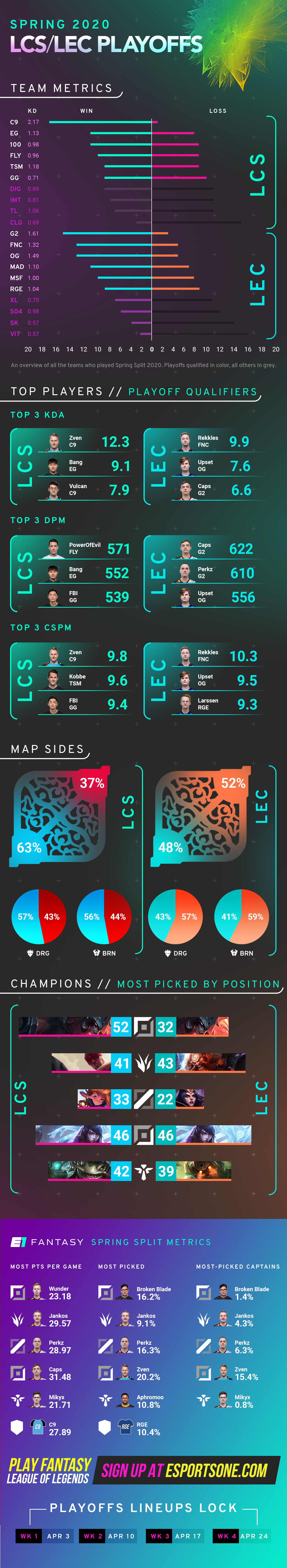 LEC and LCS Playoffs infographic