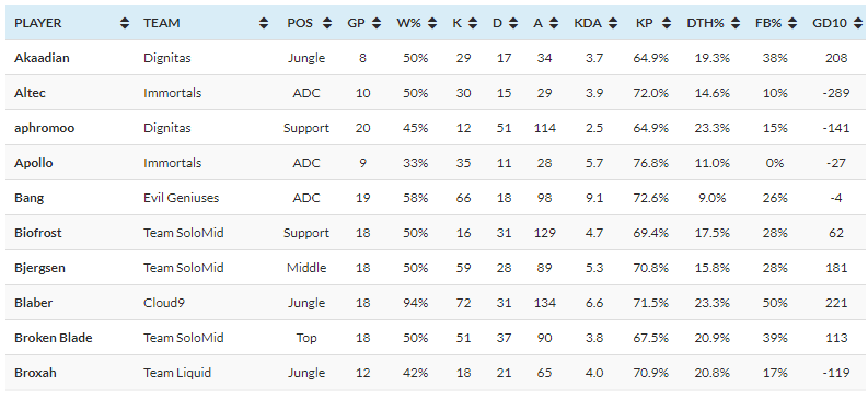 screenshot of oracles elixir from the best lol esports stat sites