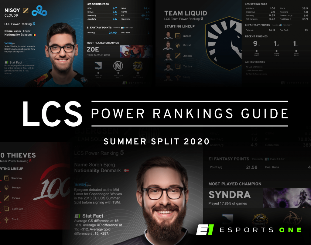 LCS Summer 2020 Power Rankings