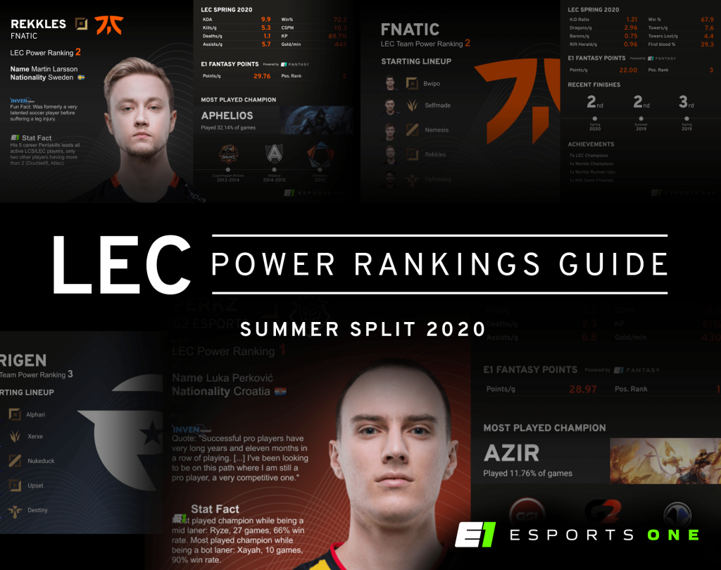 LEC Summer Split 2020 Power Rankings